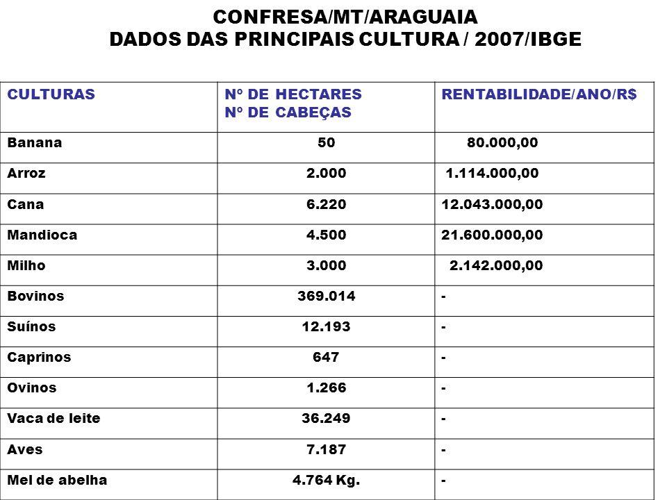 CONFRESA/MT/ARAGUAIA DADOS DAS PRINCIPAIS CULTURA / 2007/IBGE