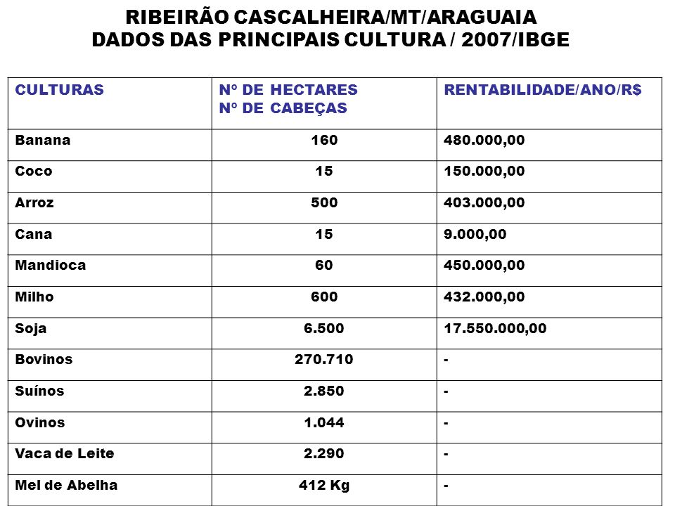RIBEIRÃO CASCALHEIRA/MT/ARAGUAIA
