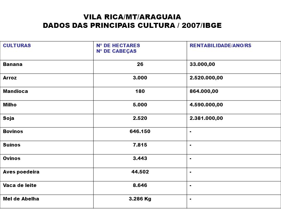 VILA RICA/MT/ARAGUAIA DADOS DAS PRINCIPAIS CULTURA / 2007/IBGE