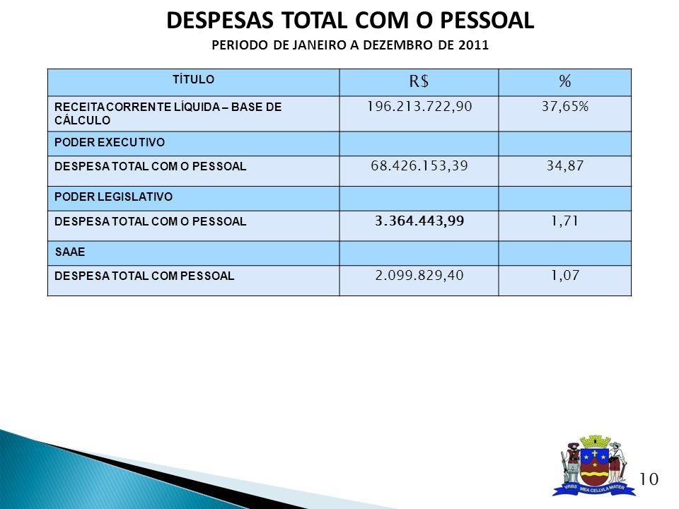 DESPESAS TOTAL COM O PESSOAL PERIODO DE JANEIRO A DEZEMBRO DE 2011