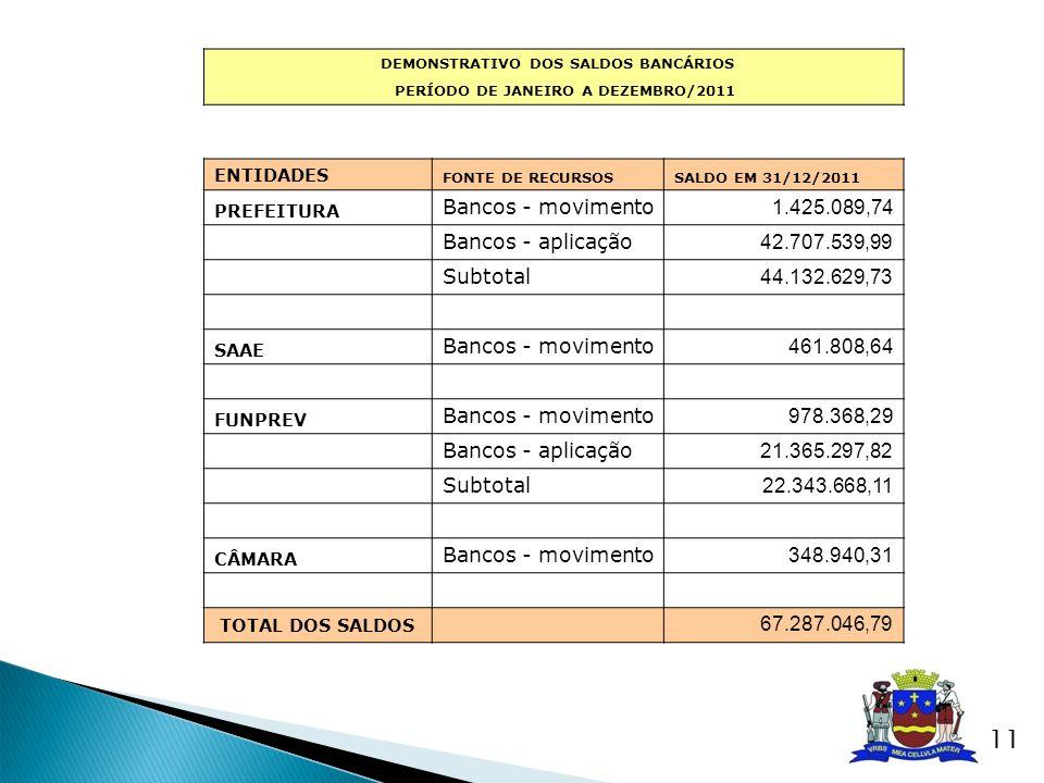 Bancos - movimento 1.425.089,74 Bancos - aplicação 42.707.539,99