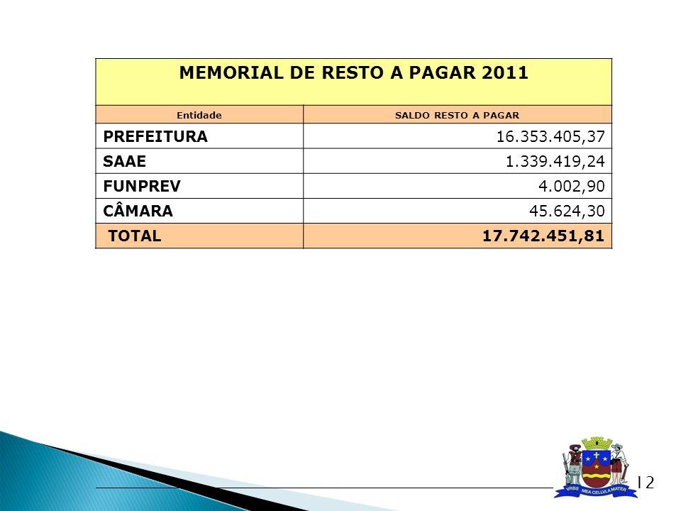 MEMORIAL DE RESTO A PAGAR 2011