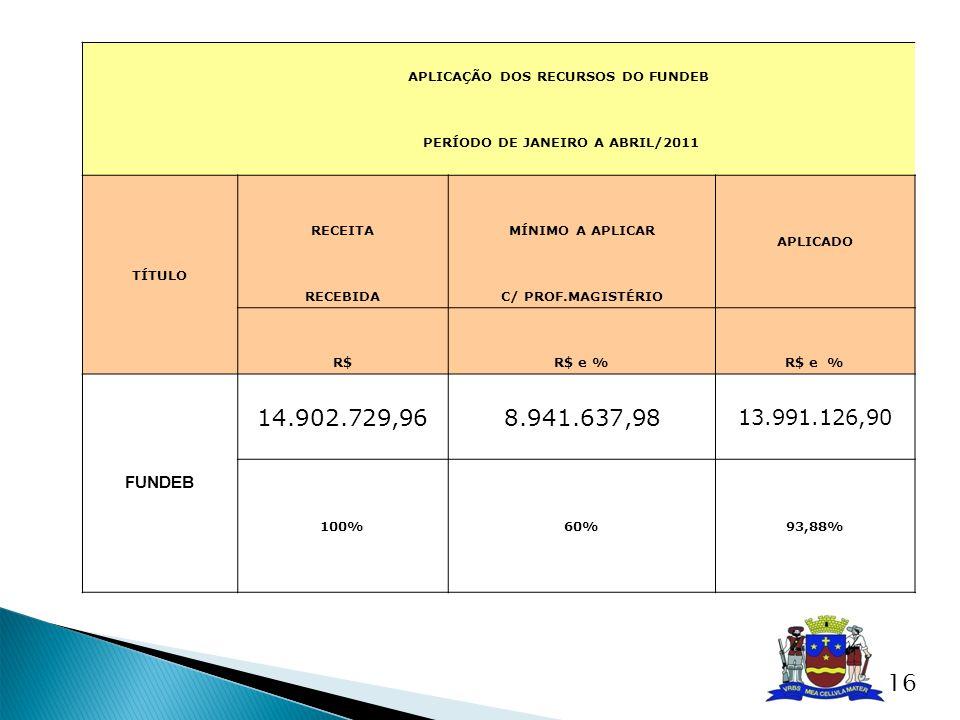 APLICAÇÃO DOS RECURSOS DO FUNDEB PERÍODO DE JANEIRO A ABRIL/2011