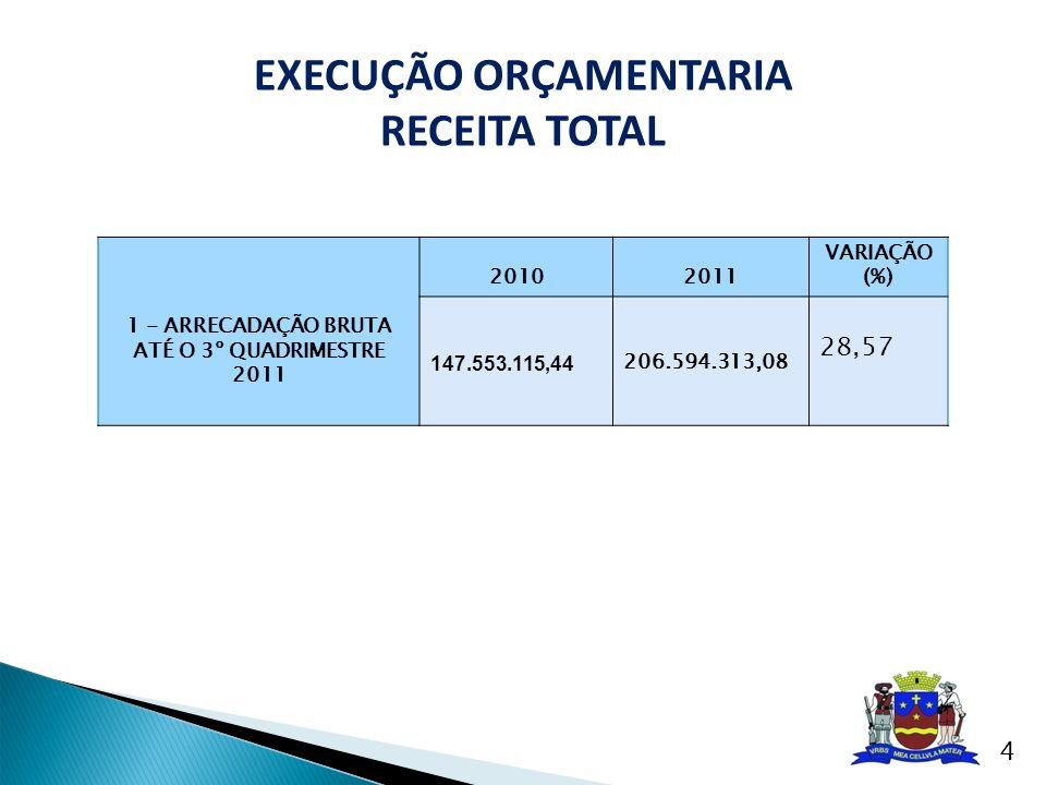 EXECUÇÃO ORÇAMENTARIA