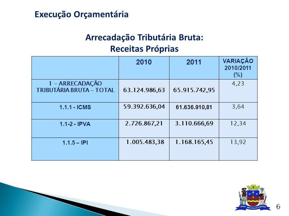 Arrecadação Tributária Bruta: TRIBUTÁRIA BRUTA - TOTAL