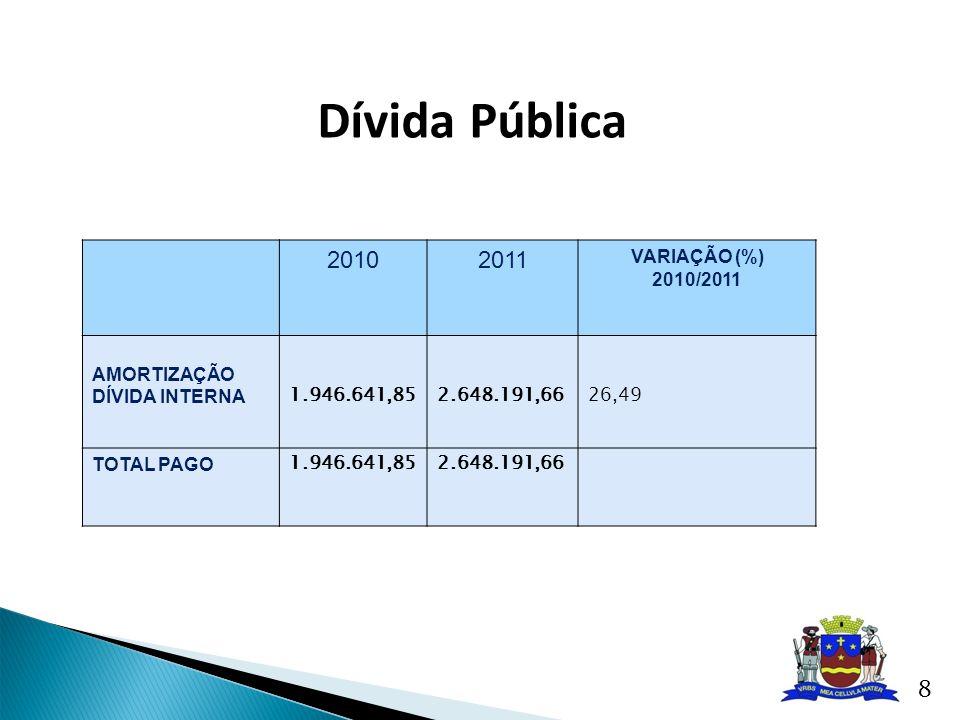 Dívida Pública 2010 2011 VARIAÇÃO (%) 2010/2011