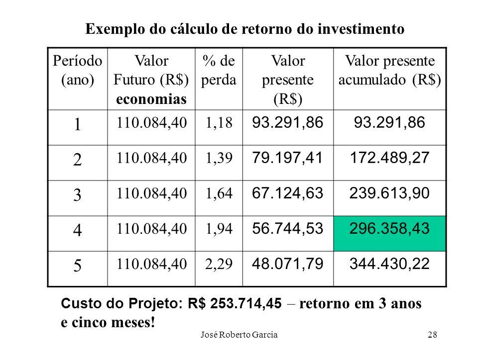 Exemplo do cálculo de retorno do investimento