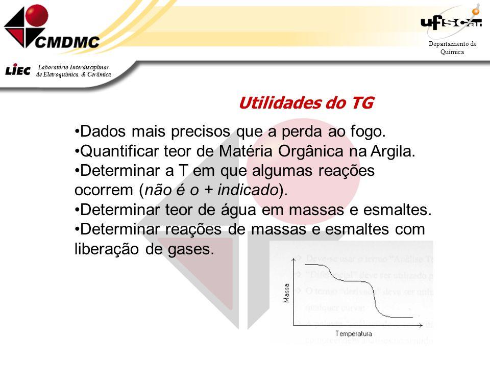 Utilidades do TG Dados mais precisos que a perda ao fogo. Quantificar teor de Matéria Orgânica na Argila.
