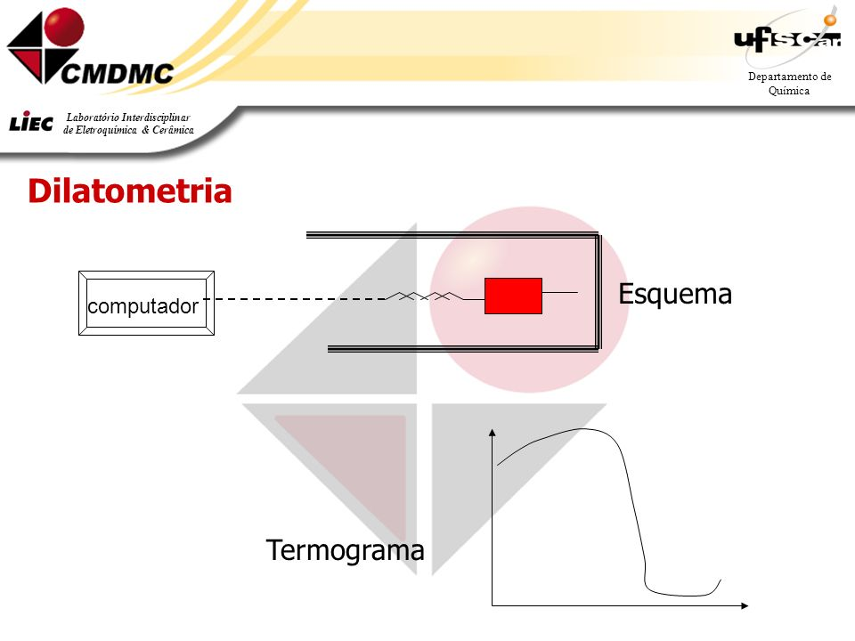 Dilatometria computador Esquema Termograma