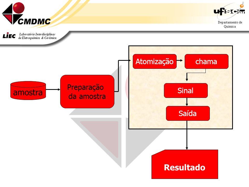 Atomização chama Preparação da amostra amostra Sinal Saída Resultado