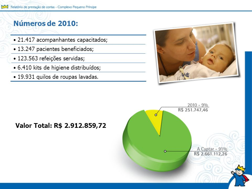 Números de 2010: Valor Total: R$ 2.912.859,72
