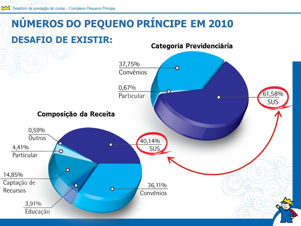 NÚMEROS DO PEQUENO PRÍNCIPE EM 2010