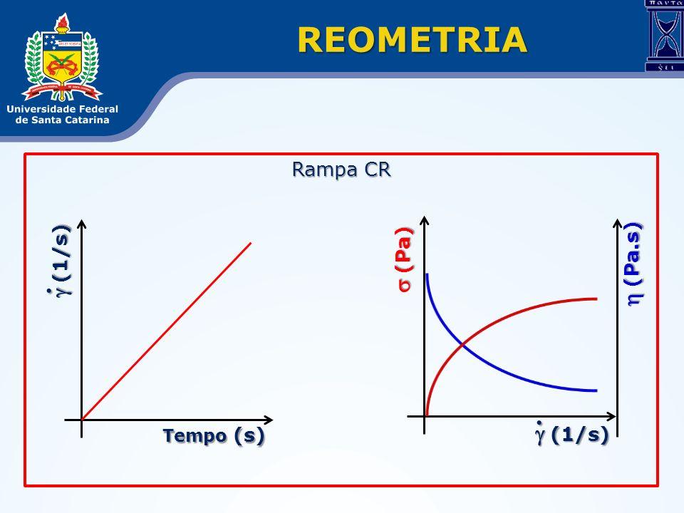 REOMETRIA Rampa CR g (1/s) h (Pa.s) g (1/s) . s (Pa) . Tempo (s)