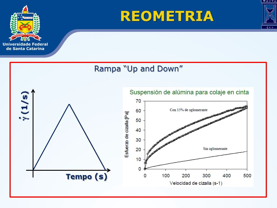 REOMETRIA Rampa Up and Down g (1/s) . Tempo (s)