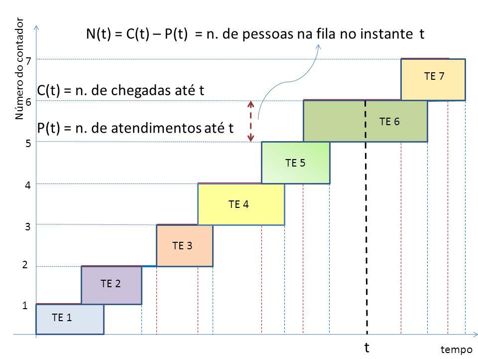 N(t) = C(t) – P(t) = n. de pessoas na fila no instante t
