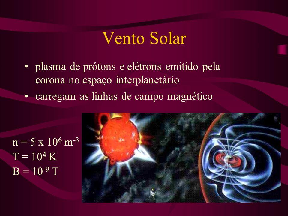 Vento Solar plasma de prótons e elétrons emitido pela corona no espaço interplanetário. carregam as linhas de campo magnético.