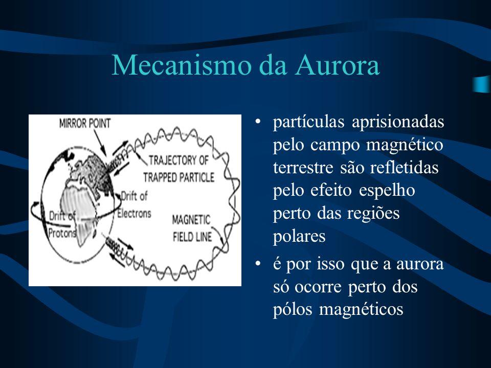 Mecanismo da Aurora partículas aprisionadas pelo campo magnético terrestre são refletidas pelo efeito espelho perto das regiões polares.