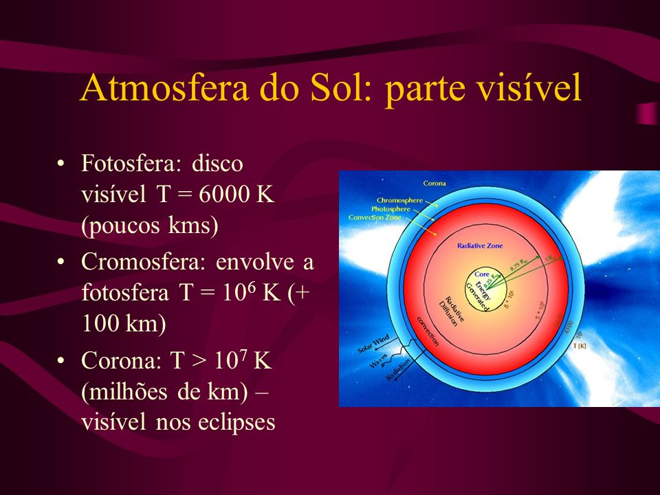 Atmosfera do Sol: parte visível