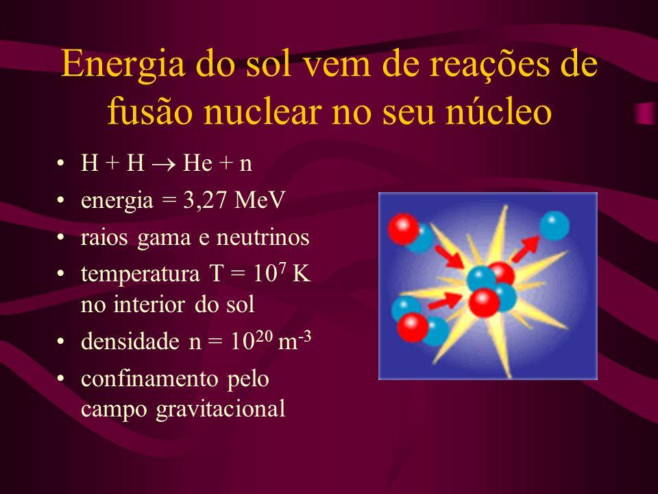 Energia do sol vem de reações de fusão nuclear no seu núcleo