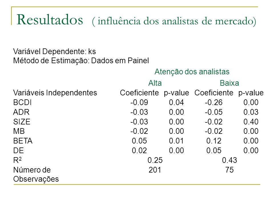 Resultados ( influência dos analistas de mercado)