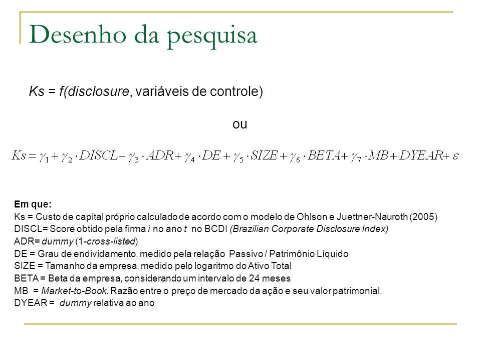 Desenho da pesquisa Ks = f(disclosure, variáveis de controle) ou