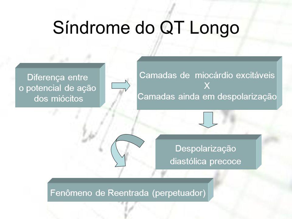 Síndrome do QT Longo Camadas de miocárdio excitáveis Diferença entre X