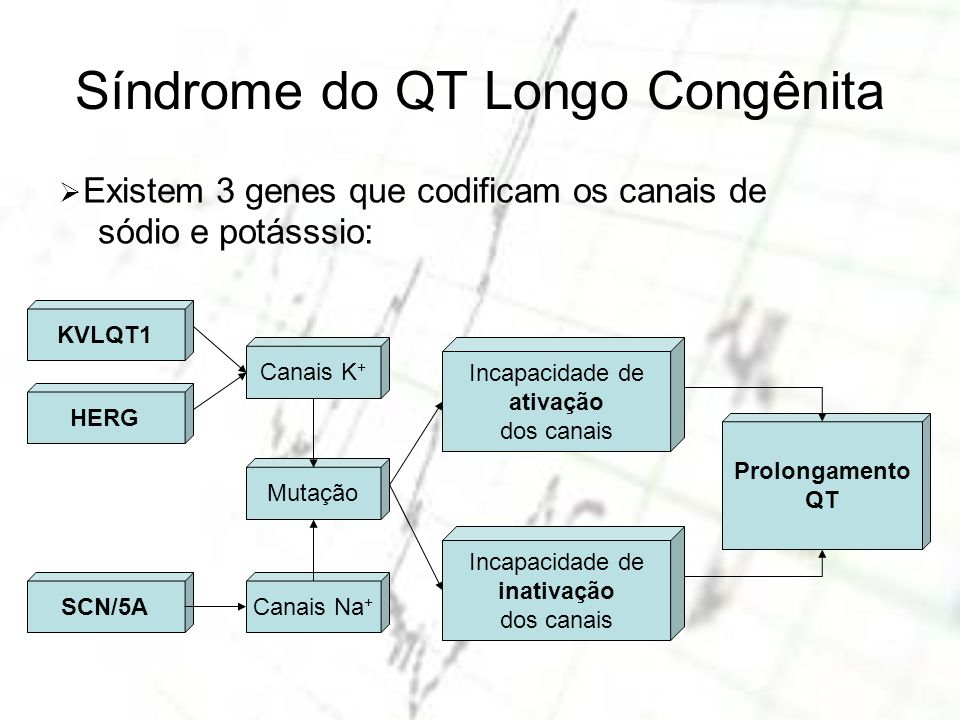 Síndrome do QT Longo Congênita