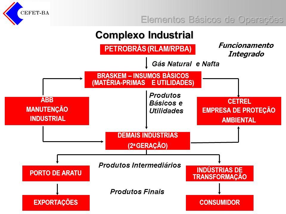 Complexo Industrial PETROBRÁS (RLAM/RPBA) Funcionamento Integrado