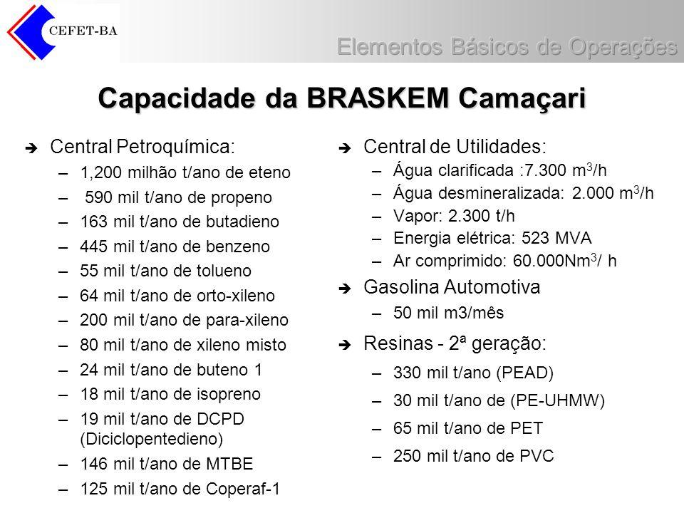 Capacidade da BRASKEM Camaçari