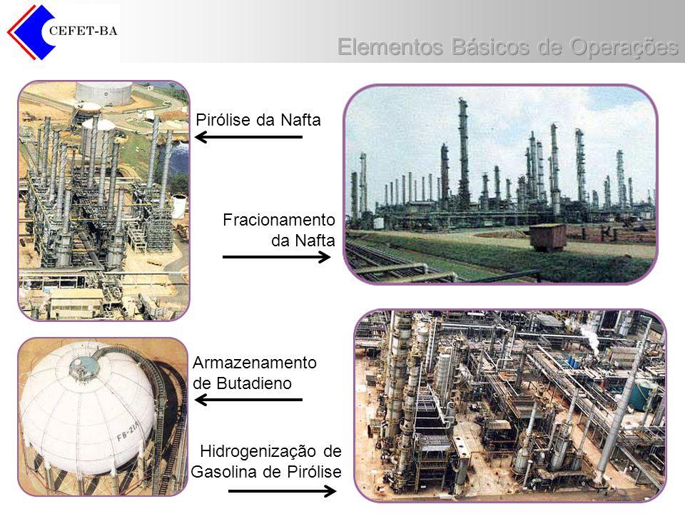 Pirólise da Nafta Fracionamento. da Nafta. Armazenamento.