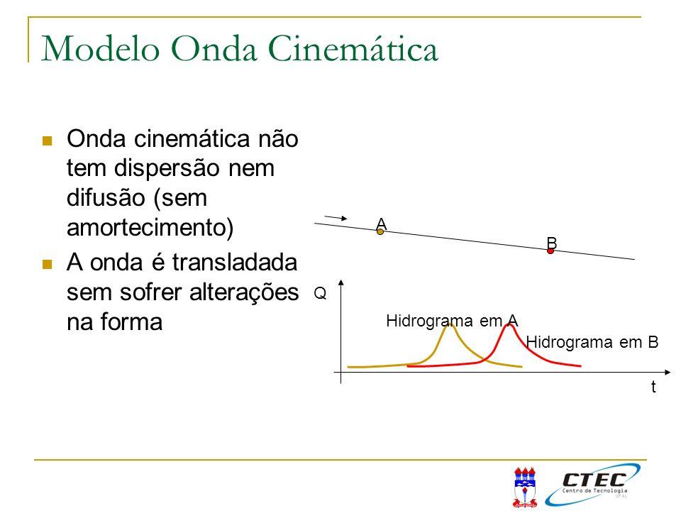 Modelo Onda Cinemática