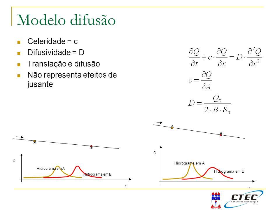 Modelo difusão Celeridade = c Difusividade = D Translação e difusão