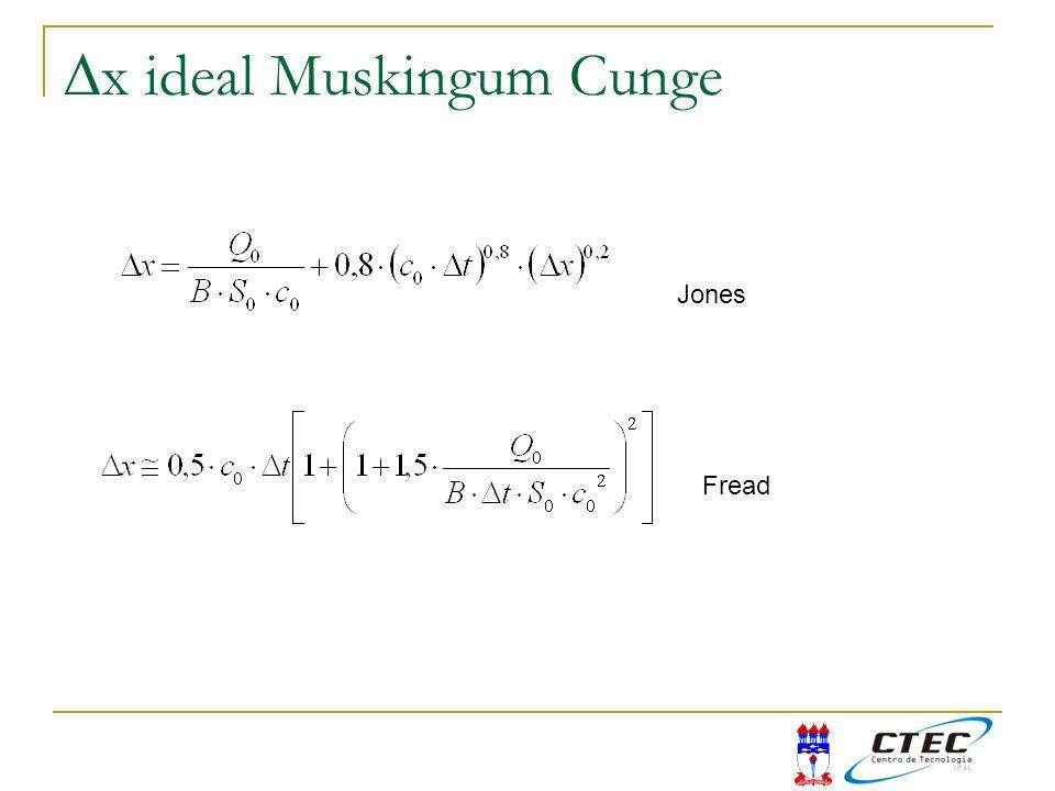 Dx ideal Muskingum Cunge