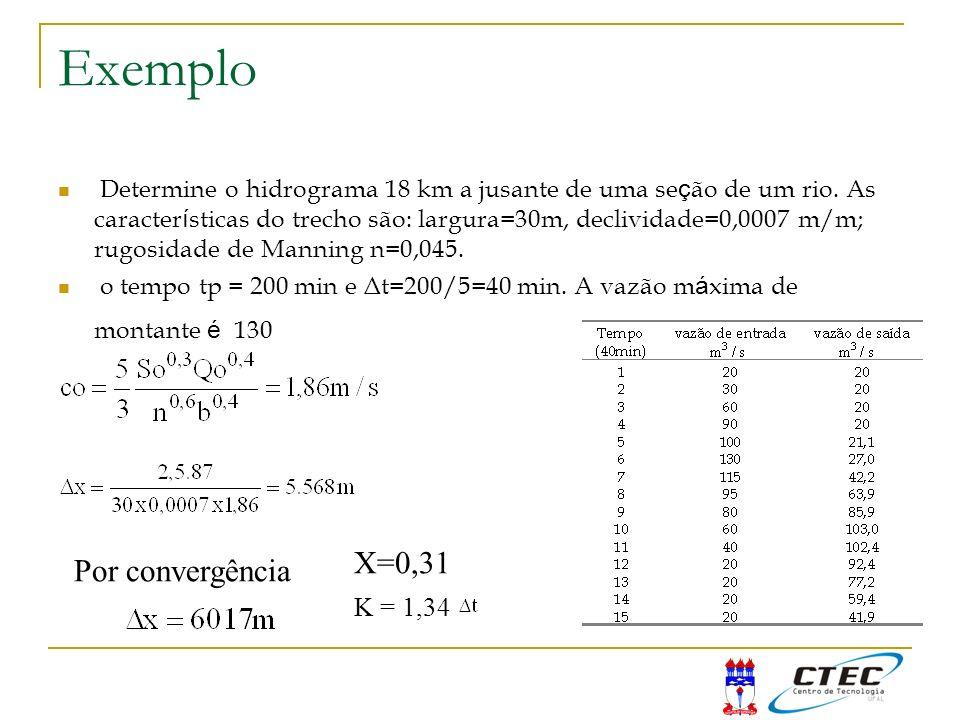 Exemplo X=0,31 Por convergência K = 1,34