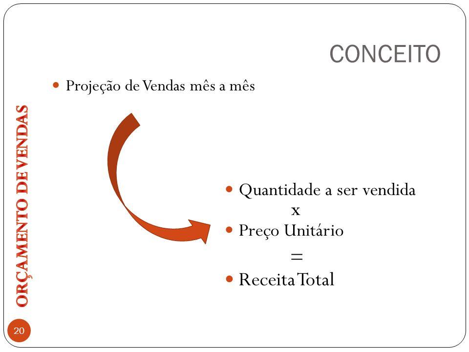 CONCEITO x = Receita Total Quantidade a ser vendida Preço Unitário