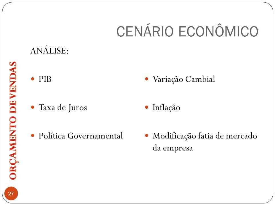 CENÁRIO ECONÔMICO ORÇAMENTO DE VENDAS ANÁLISE: PIB Variação Cambial