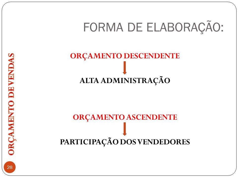 FORMA DE ELABORAÇÃO: ORÇAMENTO DE VENDAS
