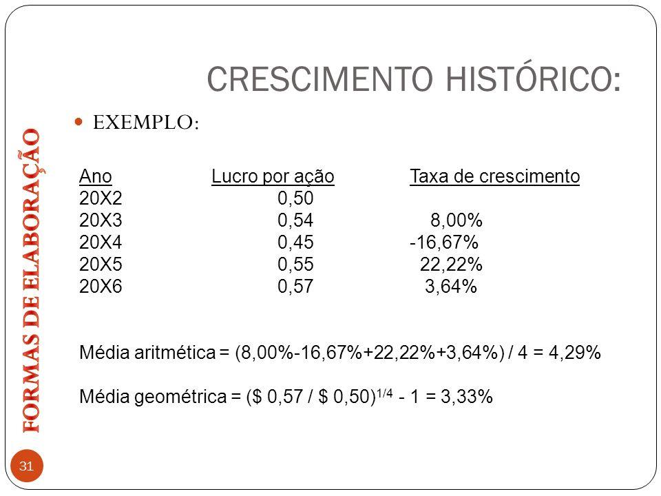 CRESCIMENTO HISTÓRICO: