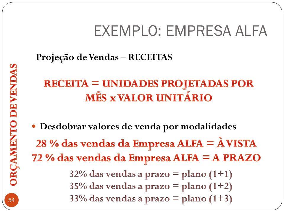 EXEMPLO: EMPRESA ALFA Desdobrar valores de venda por modalidades. Projeção de Vendas – RECEITAS.