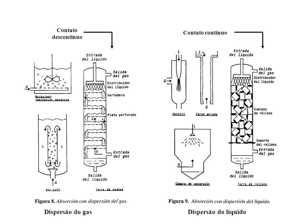 Dispersão do gas Dispersão do líquido Contato descontinuo