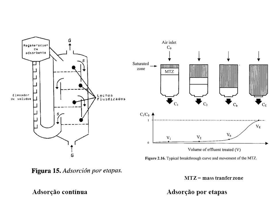 MTZ = mass tranfer zone Adsorção contínua Adsorção por etapas
