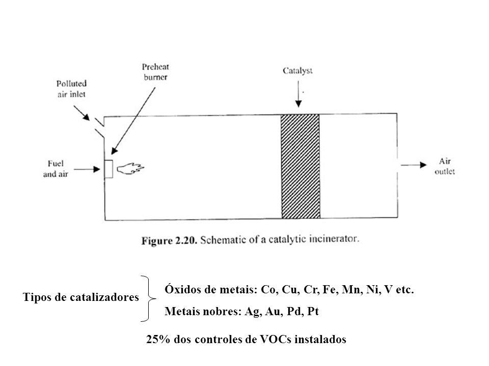 25% dos controles de VOCs instalados