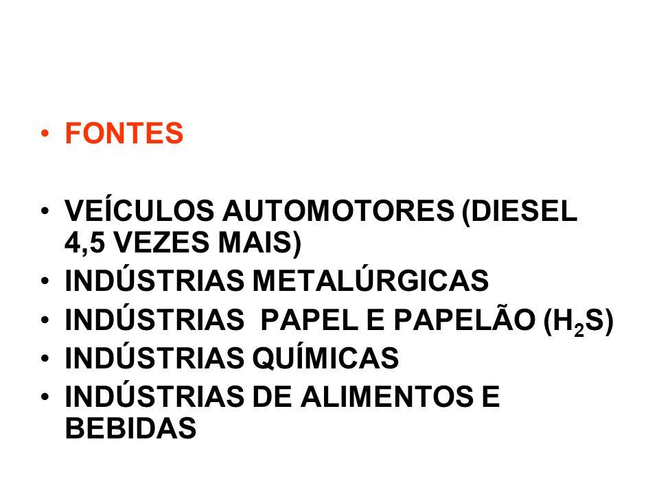 FONTES VEÍCULOS AUTOMOTORES (DIESEL 4,5 VEZES MAIS) INDÚSTRIAS METALÚRGICAS. INDÚSTRIAS PAPEL E PAPELÃO (H2S)