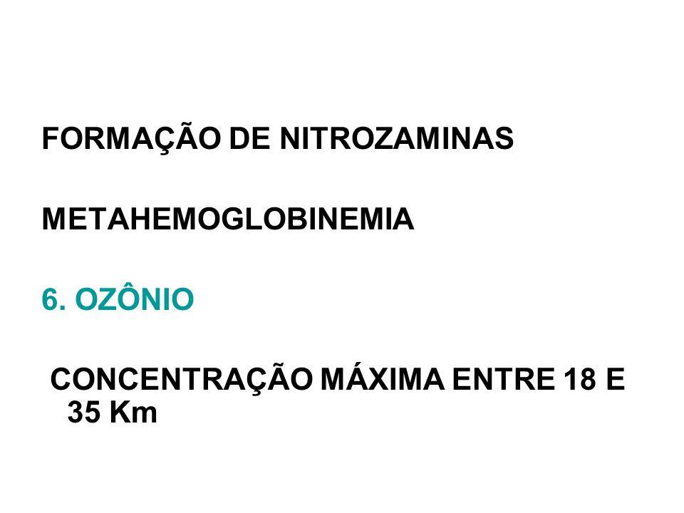 FORMAÇÃO DE NITROZAMINAS