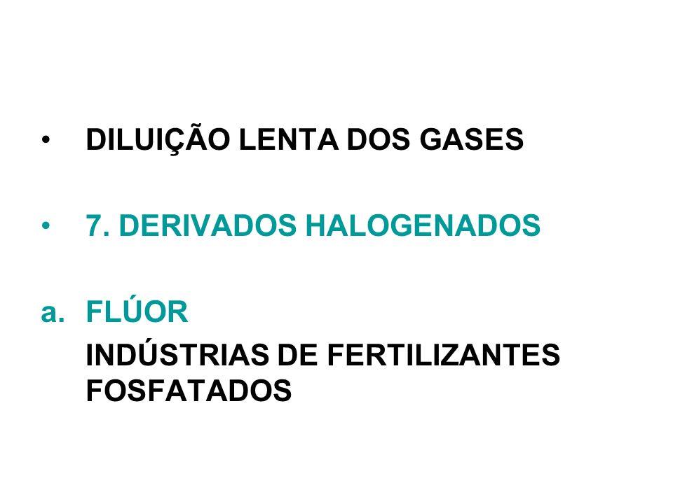 DILUIÇÃO LENTA DOS GASES