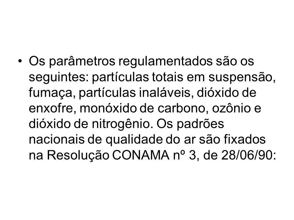 Os parâmetros regulamentados são os seguintes: partículas totais em suspensão, fumaça, partículas inaláveis, dióxido de enxofre, monóxido de carbono, ozônio e dióxido de nitrogênio.
