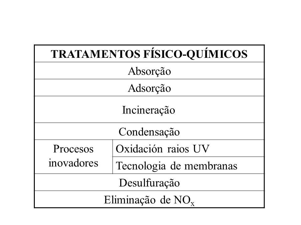 TRATAMENTOS FÍSICO-QUÍMICOS