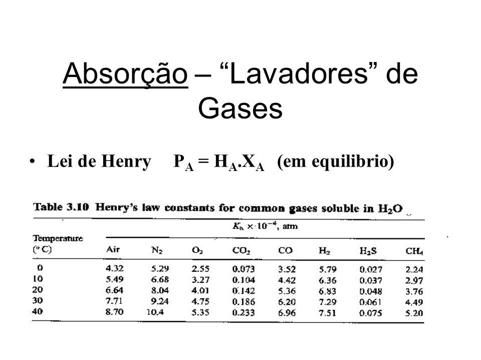 Absorção – Lavadores de Gases