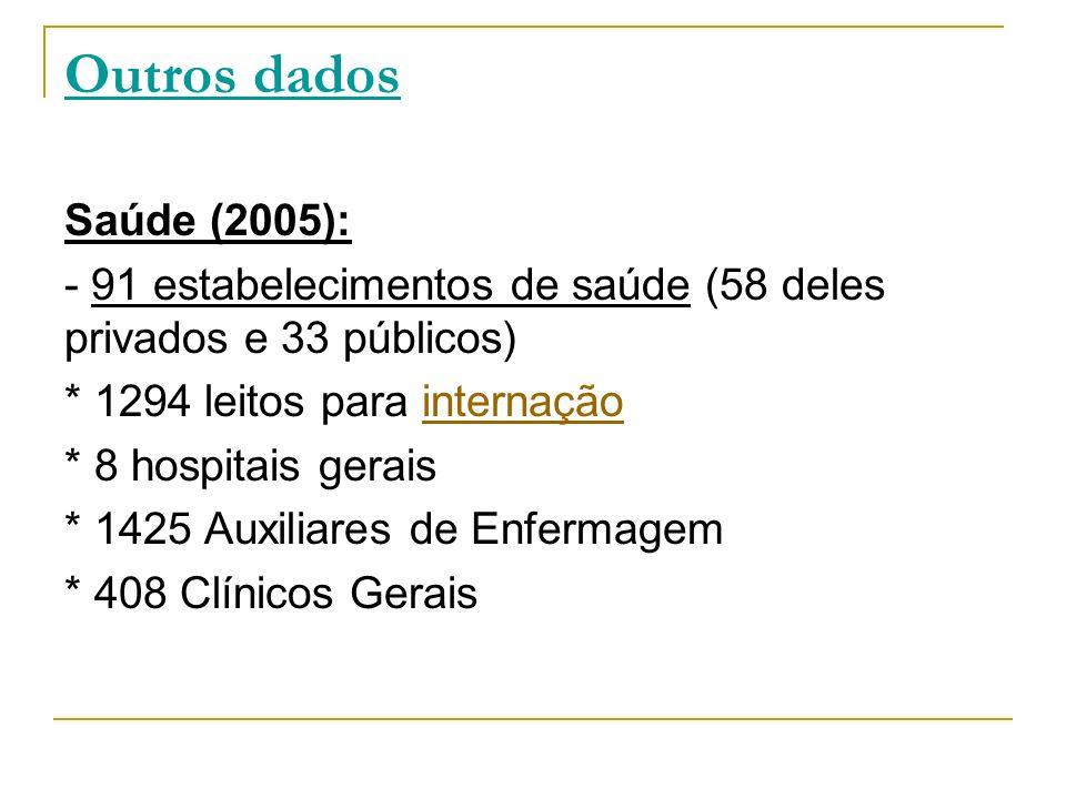 Outros dados Saúde (2005): - 91 estabelecimentos de saúde (58 deles privados e 33 públicos) * 1294 leitos para internação.