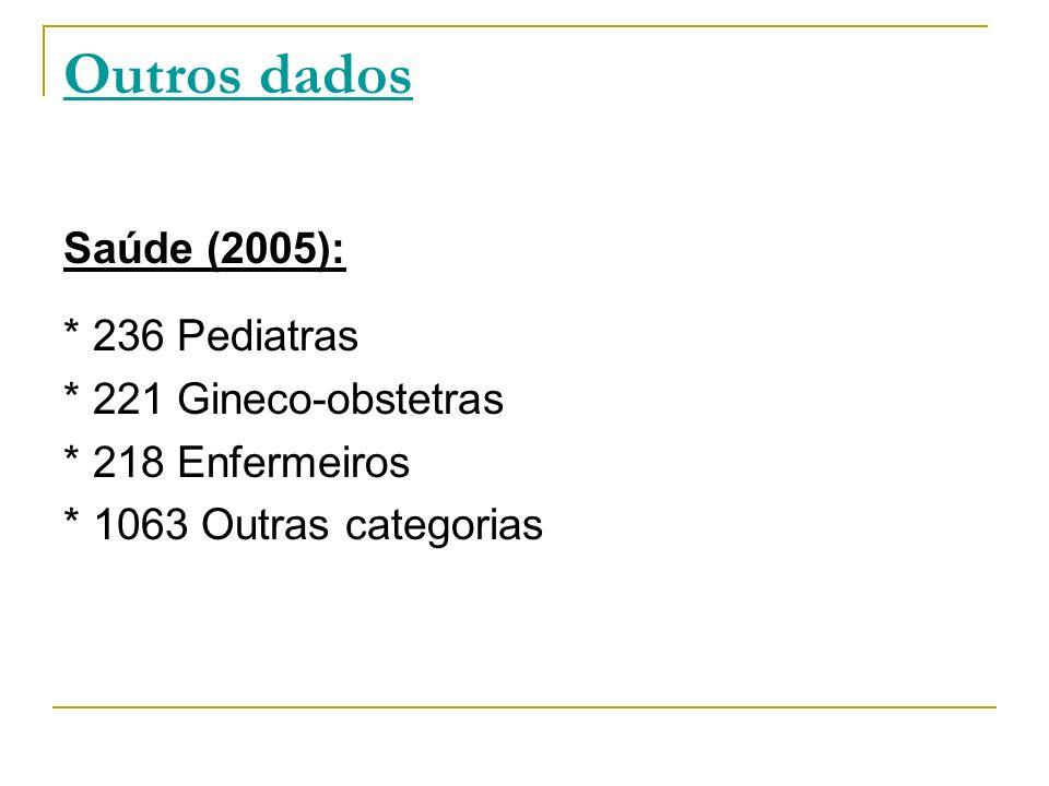 Outros dados Saúde (2005): * 236 Pediatras * 221 Gineco-obstetras